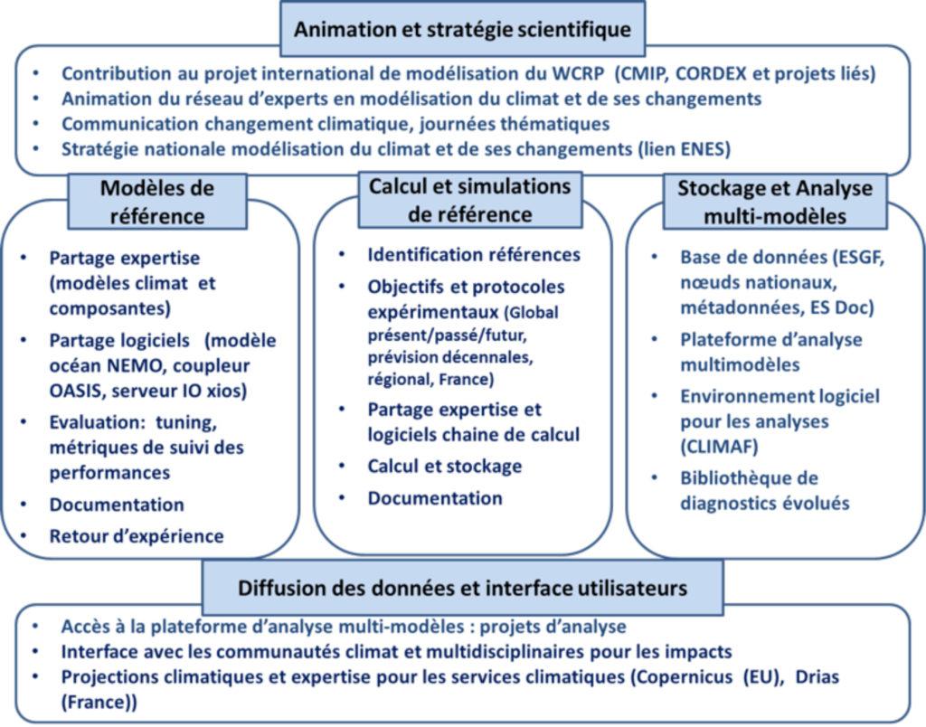Les activités CLIMERI France
