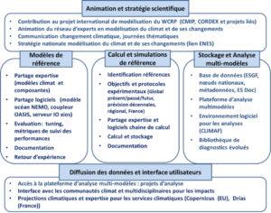 Représentation schématique des fonctions de CLIMERI