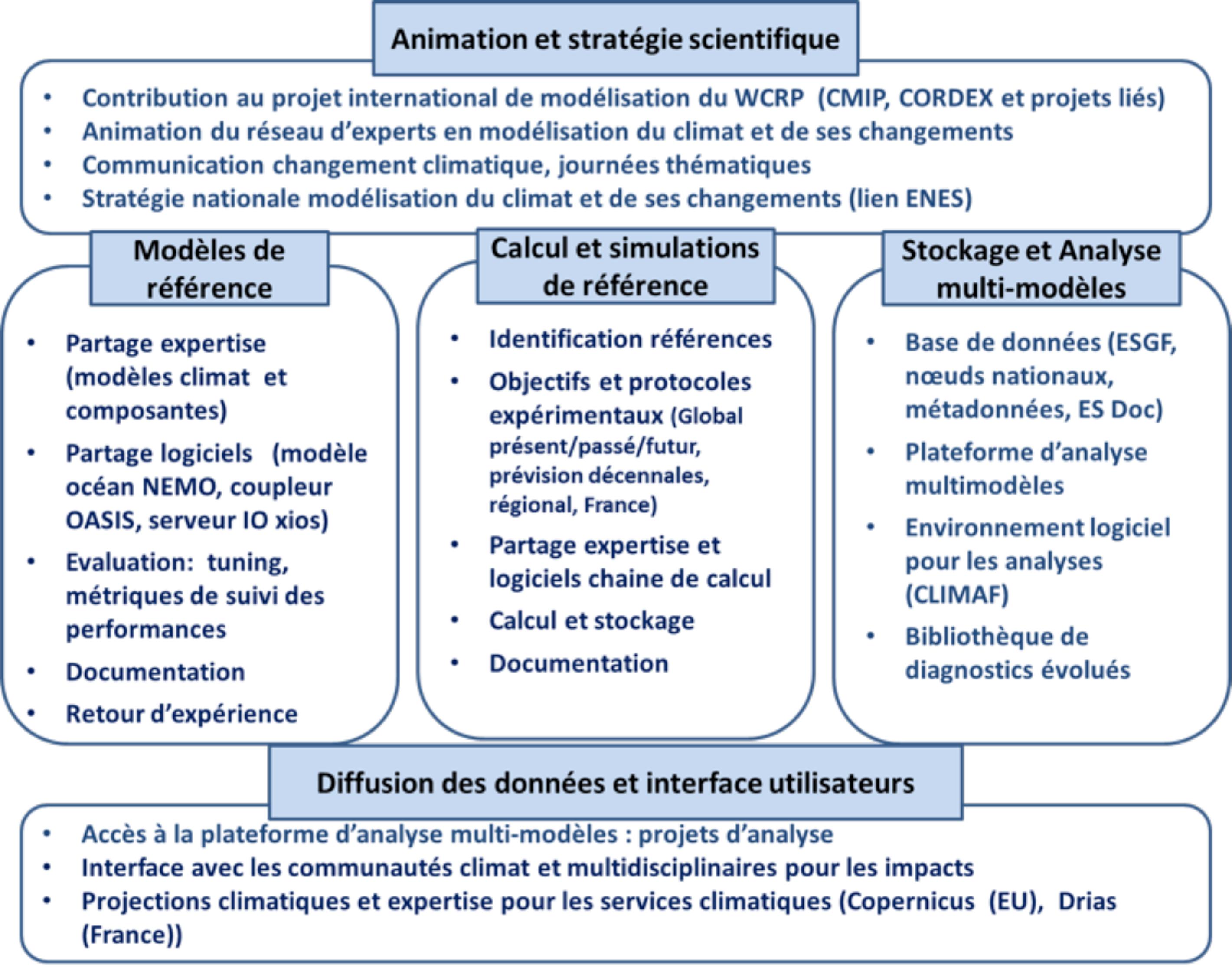 Représentation schématique des différentes fonctions de l'infrastructure de recherche CLIMERI